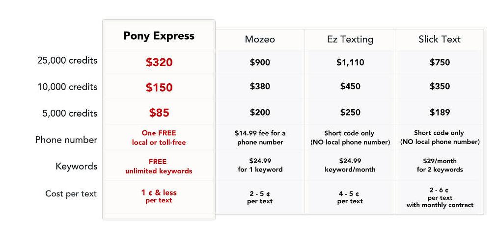 Comparesion_PonyExpress_PricingTable.jpg