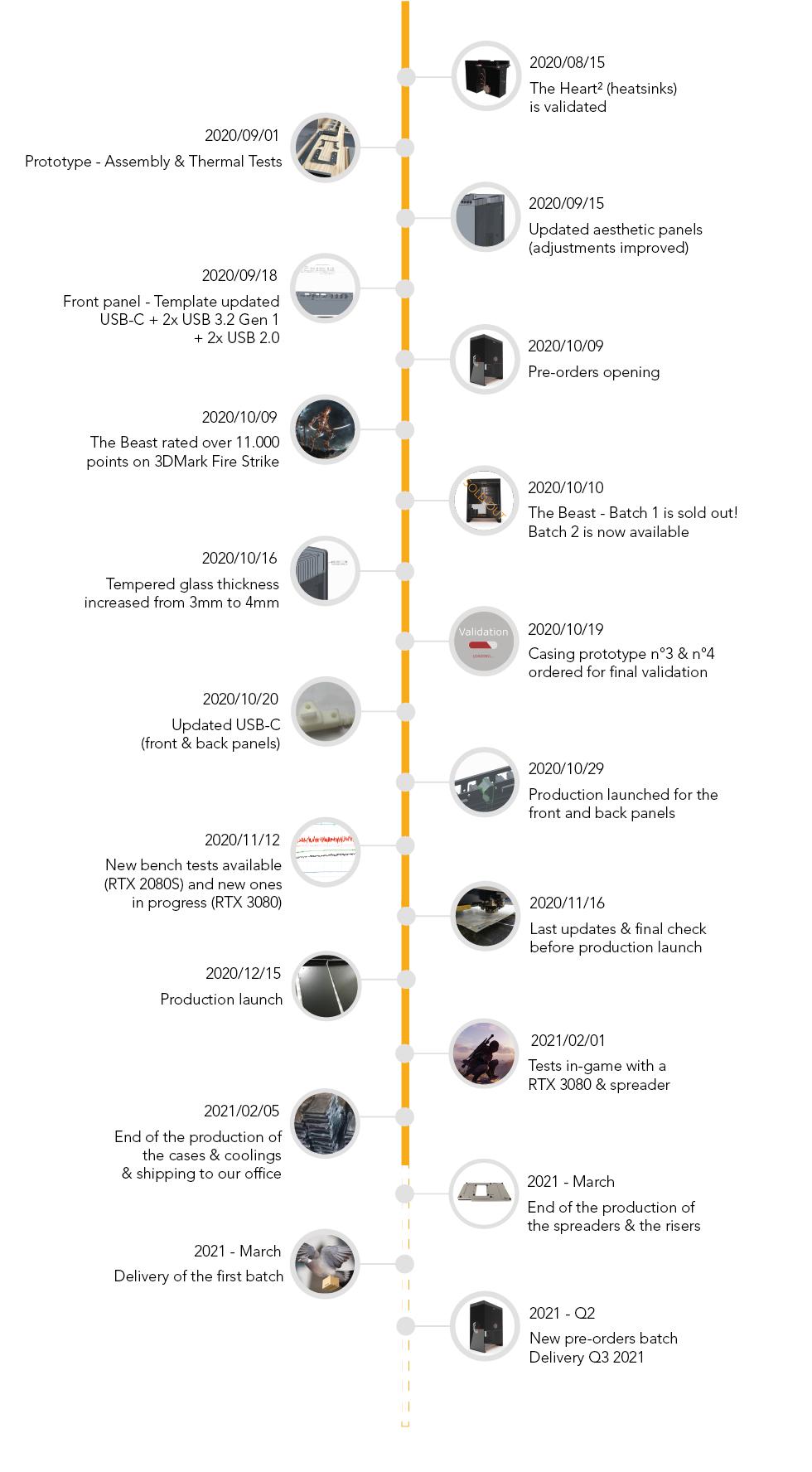 20210207-timeline.png