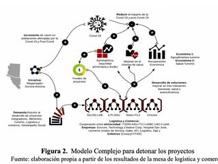 Logística y Comercio: Ecosistemas de innovación de apoyo al sector agroalimentario, turismo y salud