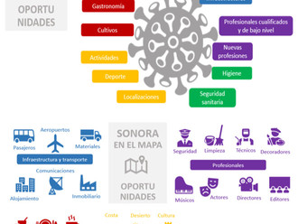 Performance Frente a Pandemias: 20 proyectos para PI ARIZONA-SONORA
