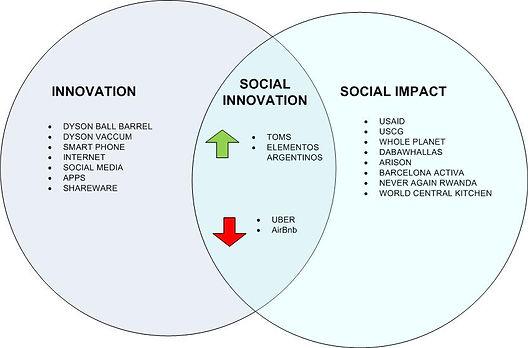 Social Innovaton 2.jpg