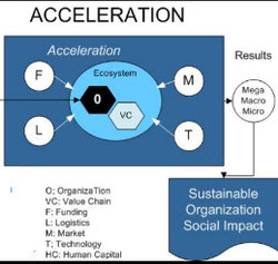 Stage3Acceleration