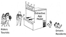 Where's the client? – Keeping Sharing business models honest & sustainable