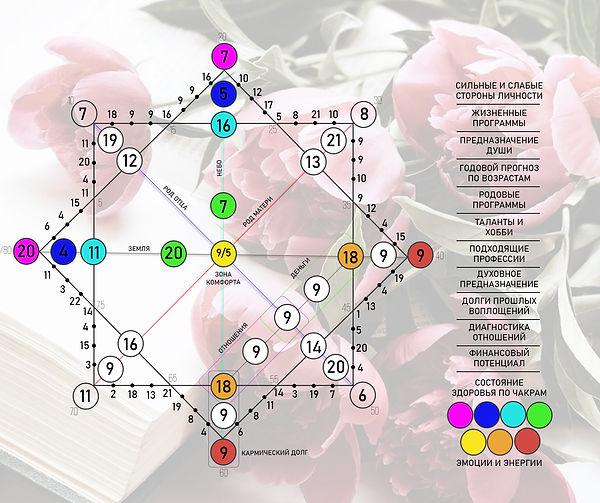 Матрица Души Пример.jpg