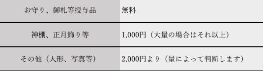 御焼納初穂料(持ち込み)