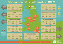 Somerset Waste Partnership.Beyond the Kerb – Recycling to Resources