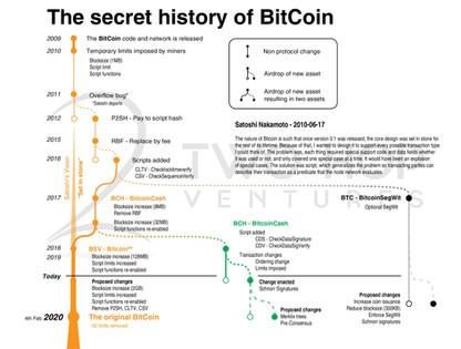 The secret history of BitCoin