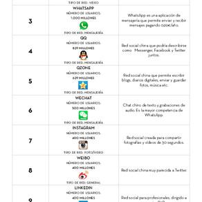 Top 10 Redes Sociales