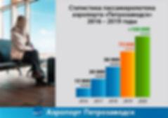 ptz-aero.com статистика