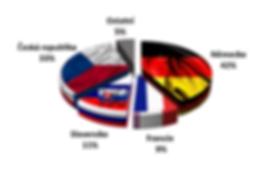 Zákaznické_porfolio_podle_zemí.PNG