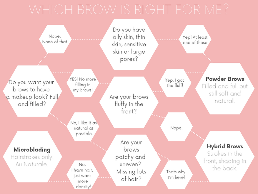 Final brow chart.png