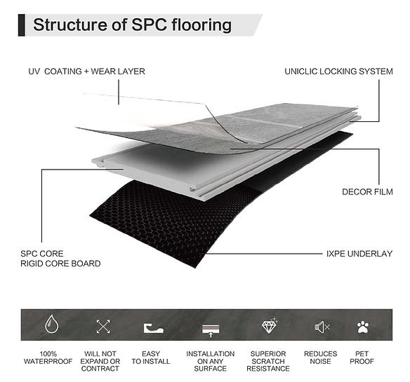 SPC Structure