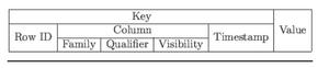 Key, Value Cells