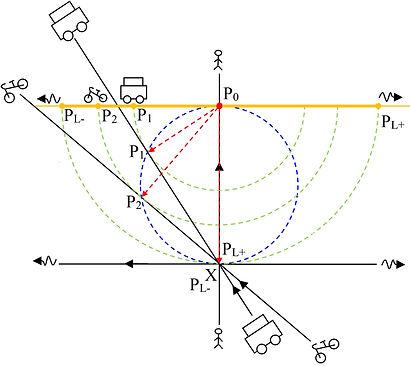 Oeil relativiste avec 4 référentiels représentés