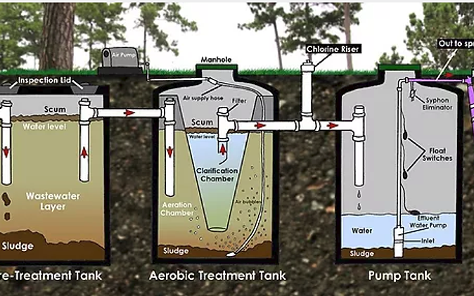 aqua fire aerobic systems