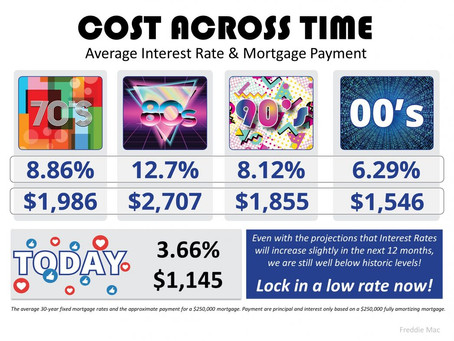 The Cost Across Time