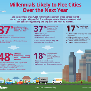 More than a Third of Millennials Are Likely to Flee Cities Within 12 Months