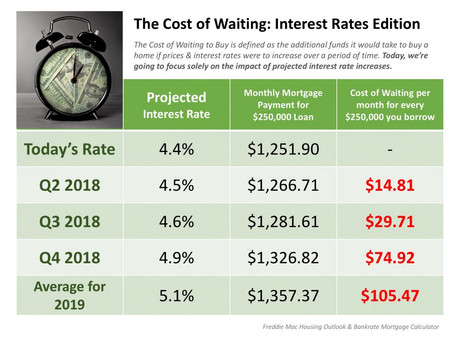 The Cost of Waiting: Interest Rates Edition