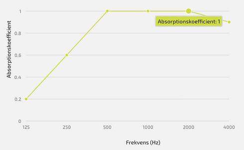 Alpha Industri aborptionskoefficient.png