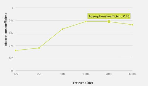 BAFFEL absorptionskoefficient.png