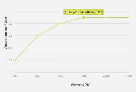 Bordskærm_arpsorptions_koefficient.png