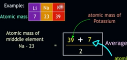 Visual Chemistry