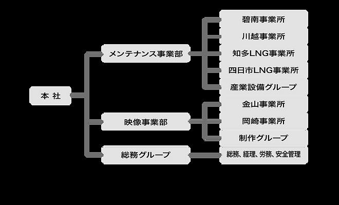 組織図210825.png