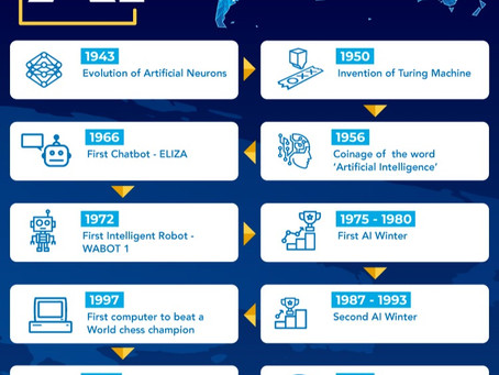 What is Artificial Intelligence? How does AI work? Types and Future of it?