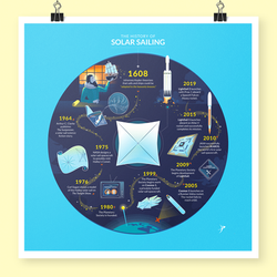 Solar Sailing Infographic