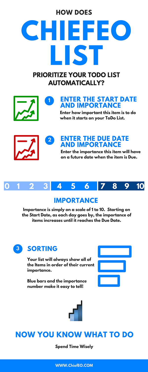Inforgraphic of how ChiefEO List works