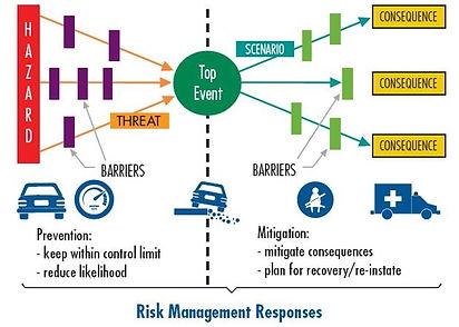 risk management responses