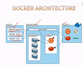 docker-architecture.webp
