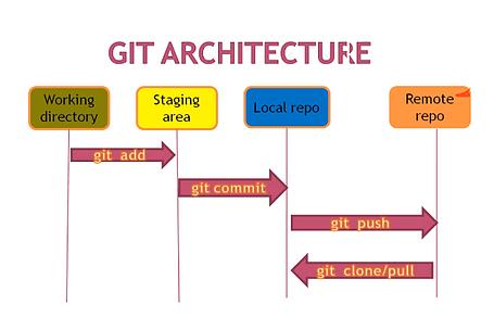git-architecture.webp