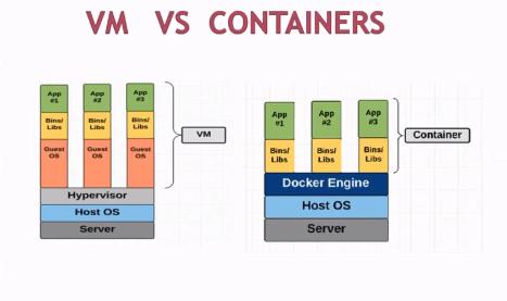 vms-vs-docker-container