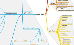 Orientierung zum Thema Agile Welt