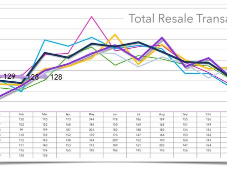 Santa Barbara Real Estate Market Trends
