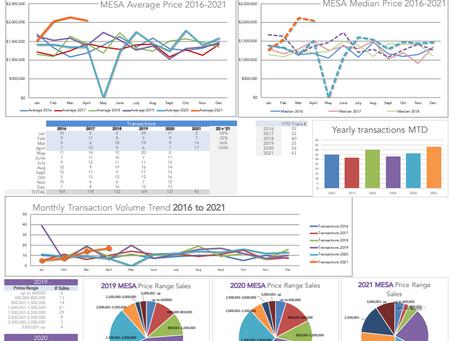 The Mesa in Santa Barbara Real Estate Market Trends