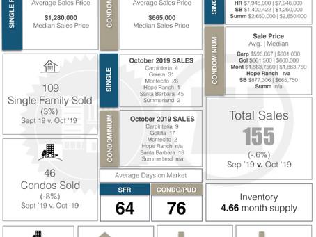 October Santa Barbara Real Estate Sales Statistics