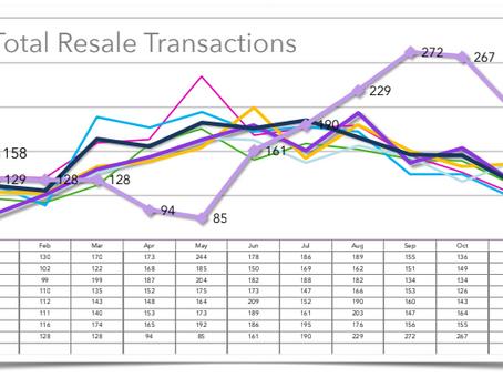 Home Sales Graph for Santa Barbara 2013-2021