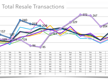 How's the Santa Barbara Real Estate Market?