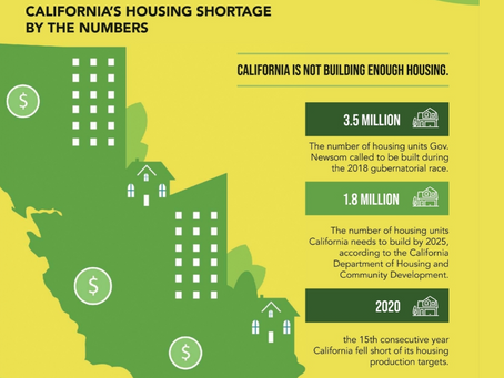 The California Housing Shortage by the Numbers