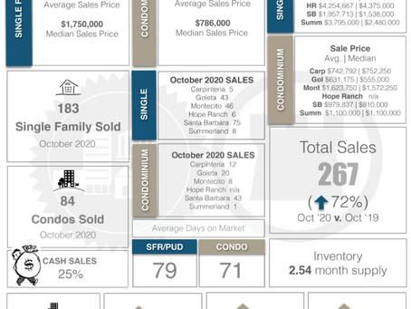 Residential Home Sales for Santa Barbara October 2020