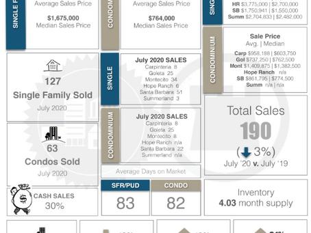 Santa Barbara Real Estate Statistics for July 2020