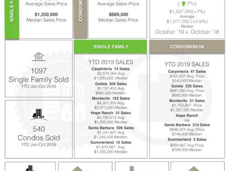 Santa Barbara Real Estate Year to Date Sales Statistics