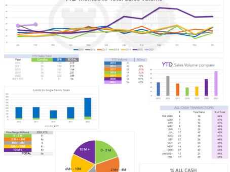 Montecito Real Estate Market Trends