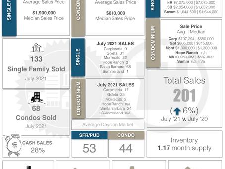 Santa Barbara Real Estate Market Trends for July 2021