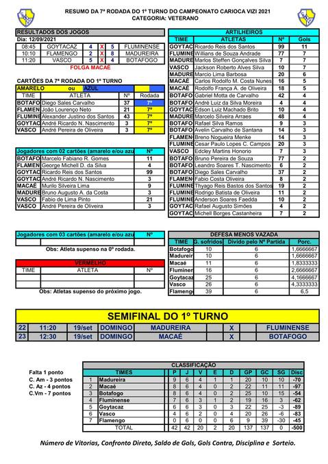 RESUMO DA 7º RODADA DO VETERANO - CAMPEONATO CARIOCA  2021 (1)-1.jpg