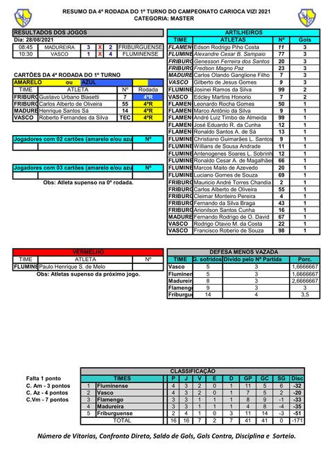 RESUMO DA 4º RODADA DO MASTER - CAMPEONATO CARIOCA  2021-1.jpg