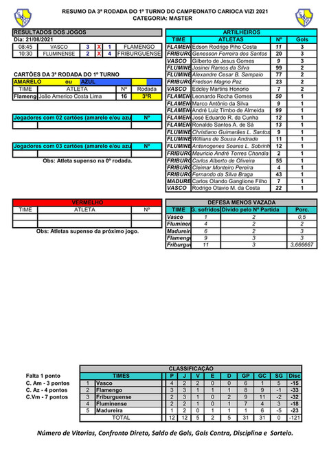 RESUMO DA 3º RODADA DO MASTER - CAMPEONATO CARIOCA  2021-1.jpg