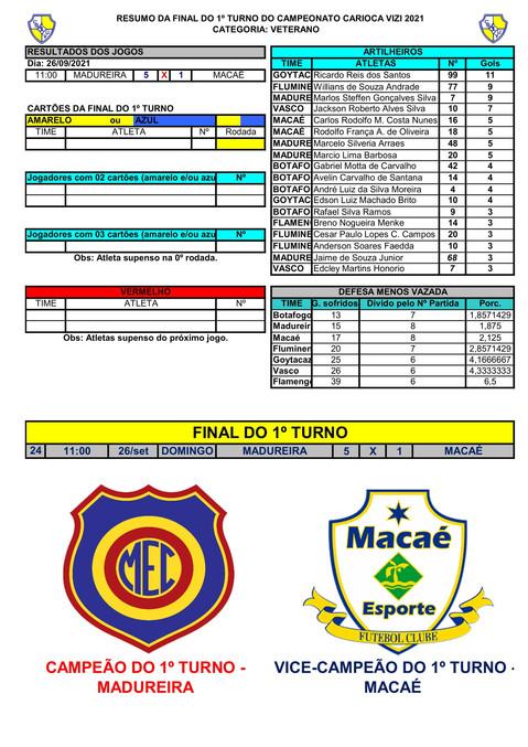 RESUMO DA FINAL 1ºT DO VETERANO - CAMPEONATO CARIOCA  2021-1.jpg